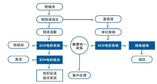 湿法炼锌净化渣中有价金属的资源化综合回收