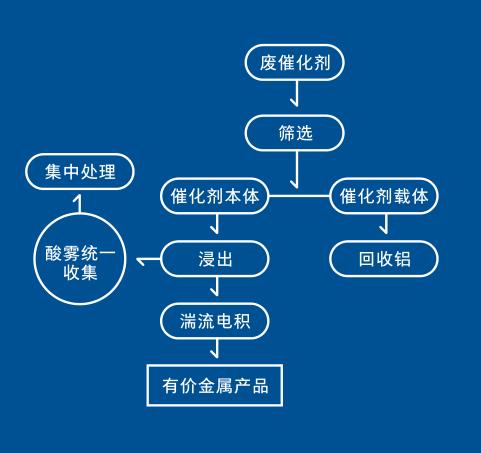 废催化剂的综合利用