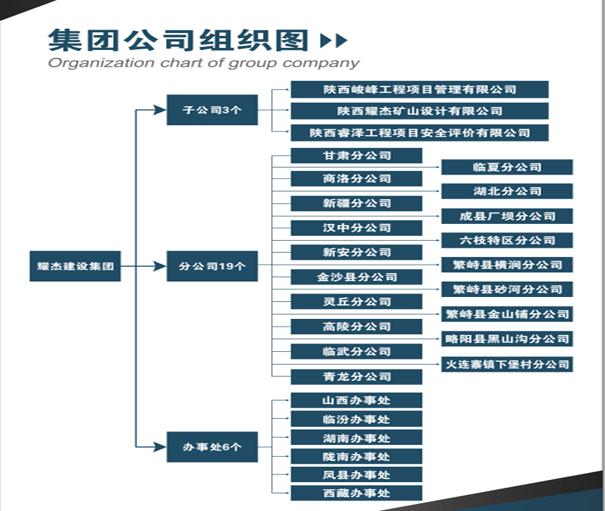 耀杰集團組織結構圖