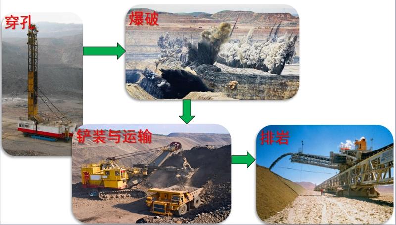 【露天礦山專題】二:干露天礦山,這些基礎知識和開采工藝必須了解