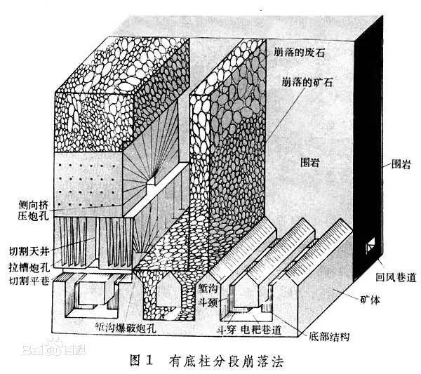 金属矿山开采崩落采矿方法简述