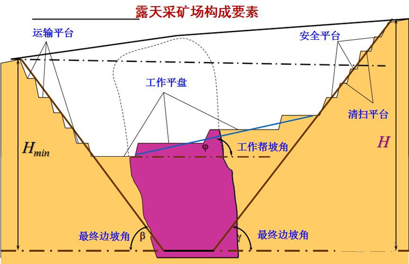 露天矿开采滑坡的类型、预防及治理