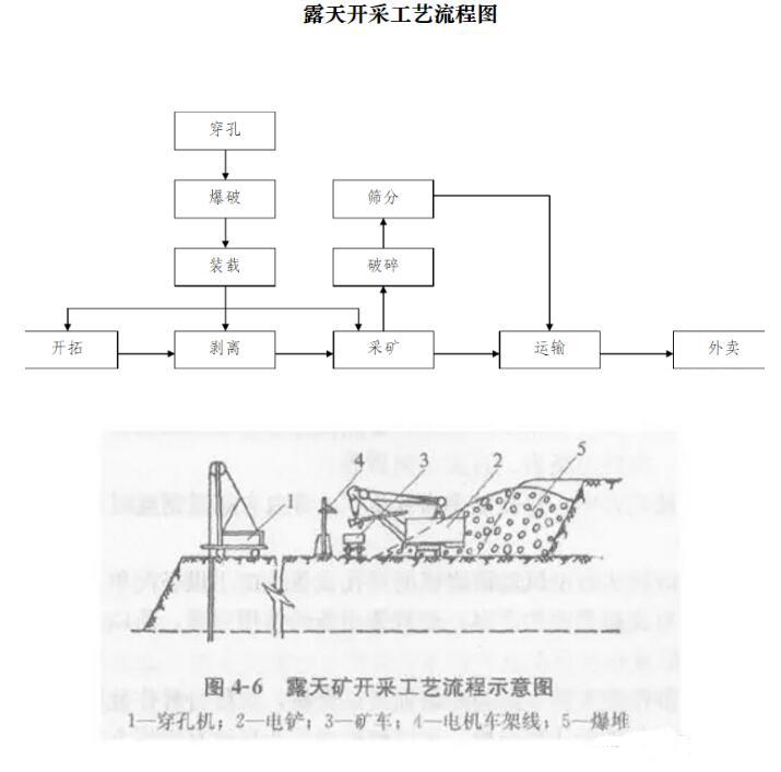 露天礦山開采的五大防護措施   附開采工藝流程圖