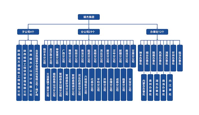 秋霞影院集團組織結構圖