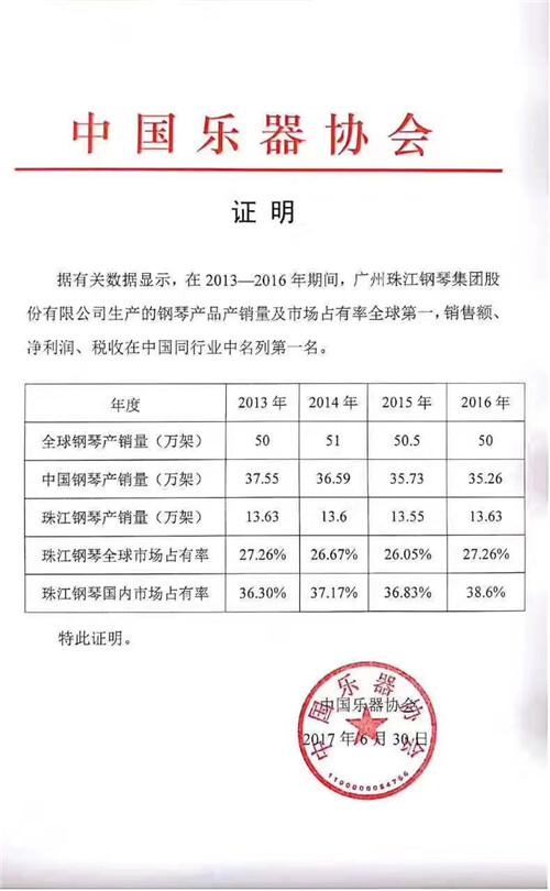 新疆珠江钢琴销量表