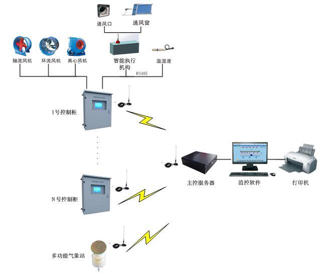 河南智能通风控制系统生产