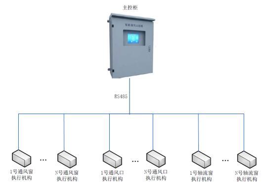 河南智能通风控制系统价格