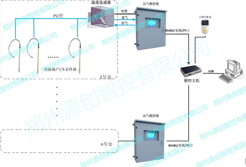 抽气式测虫测气粮情监测系统