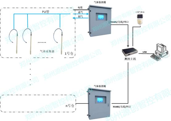 在线气体监测系统