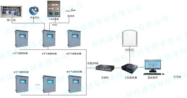 仓储智能氮气气调控制系统
