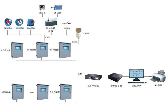 河南智能通风控制系统