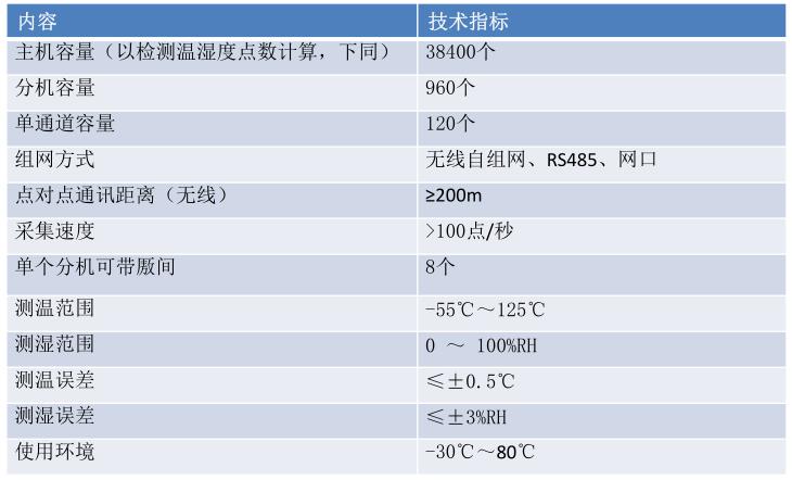 河南智能粮情测控系统