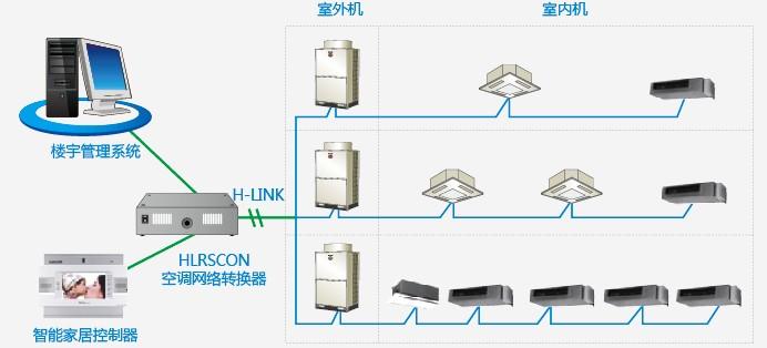日立空调楼宇自控系统