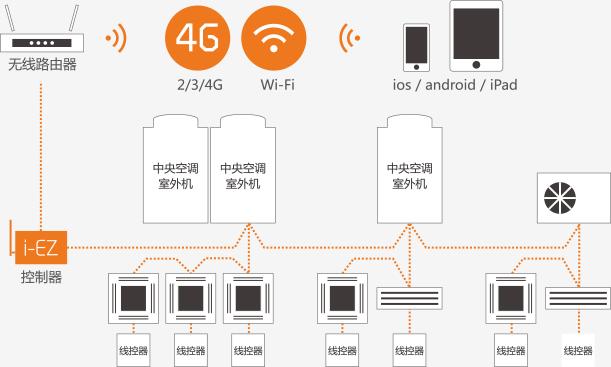 日立i-EZ智能移动控制系统