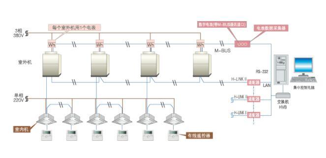 空调电费分户计量系统