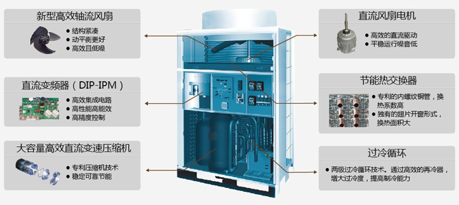 FLEX MULTI D系列变频多联式中央空调