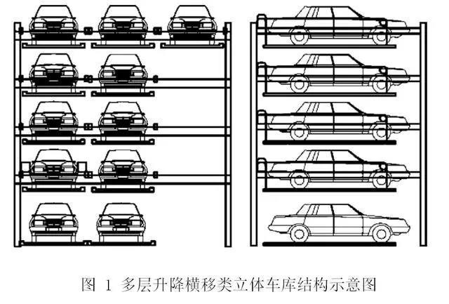 重点解析陕西立体车库种类及其工作原理