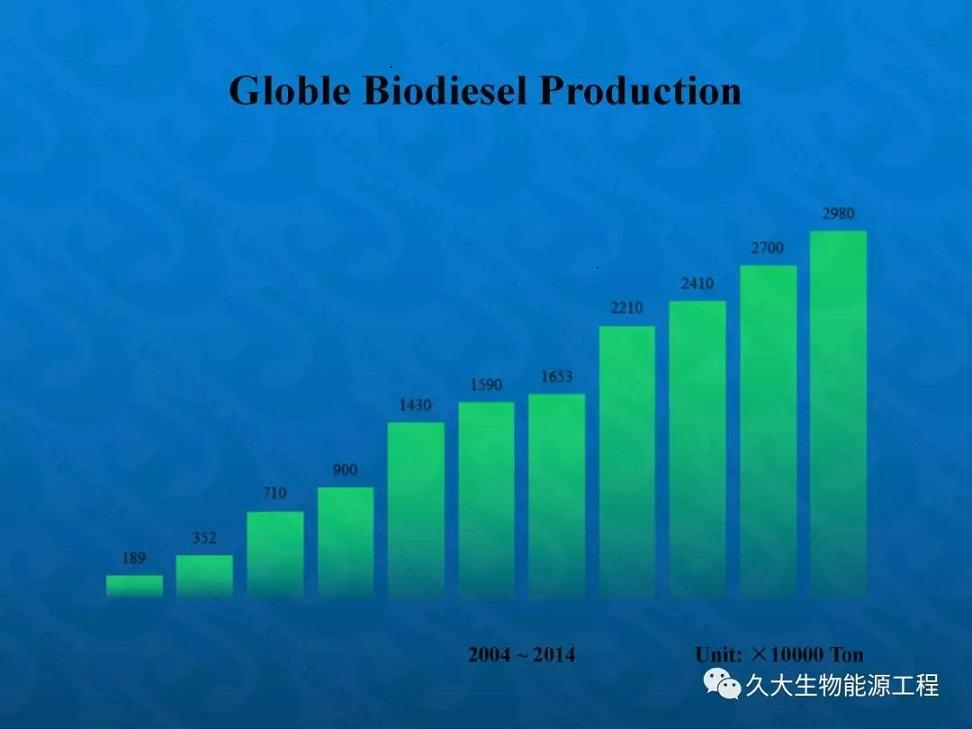 运输企业家同意使用20%生物柴油