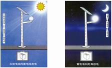 成都太陽能路燈工作原理