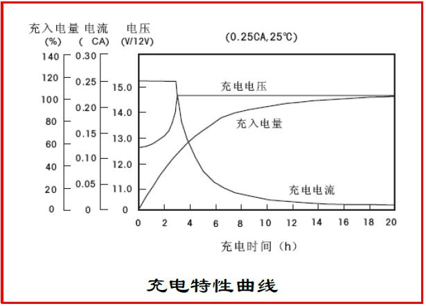 SE 12-26鉛酸蓄電池性能曲線