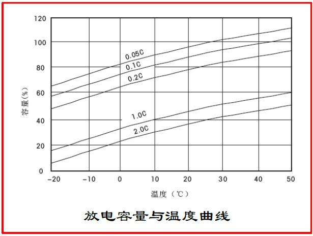 SE 12-120鉛酸蓄電池放電容量與溫度曲線