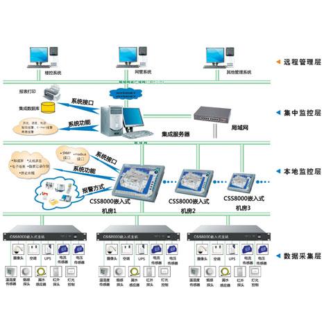 CT200-II 網絡型機房監控係統