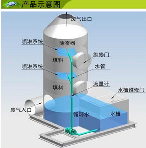 废气喷淋塔工作原理