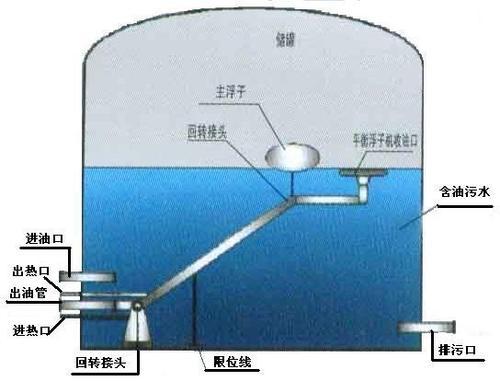 成都污水处理厂家详解污水处理方法