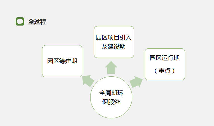 环保管家服务模式