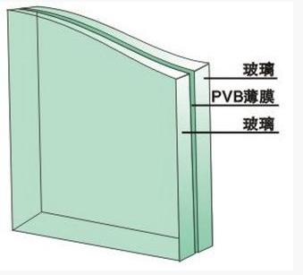 夾膠玻璃生产
