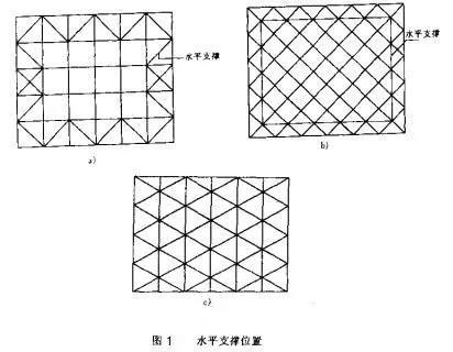 网架在其支承平面周边区段宜设置水平支撑位置