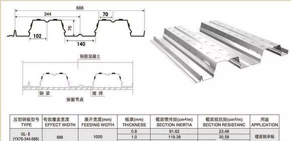 688型钢结构楼承板的基本技术参数