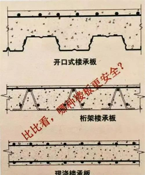 三角桁架樓承板與傳統樓承板對比