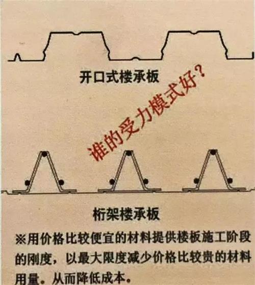 三角桁架樓承板相比開口式樓承板具有明顯優勢