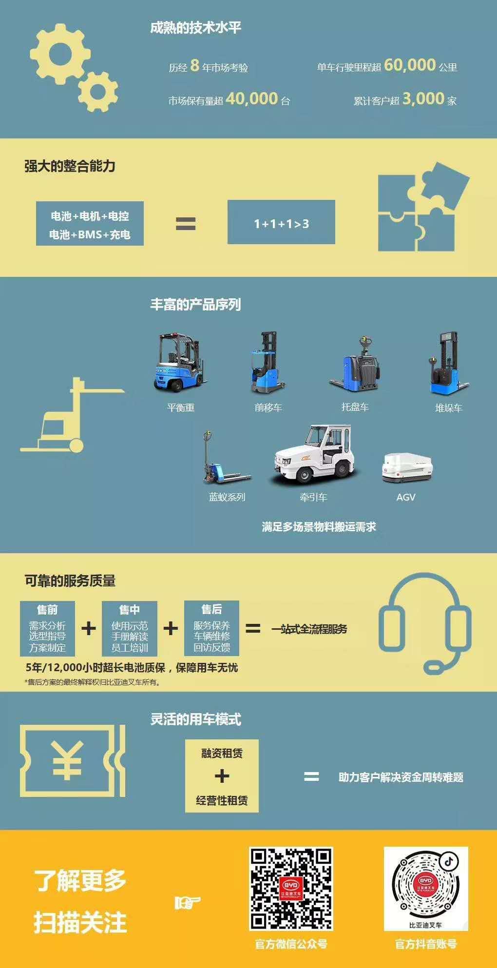 四川比亚迪叉车租赁厂家