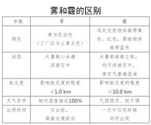 空气污染(霾)人群健康防护指南