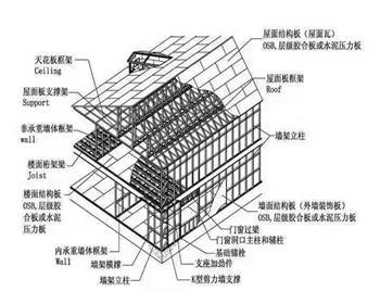 贵州喜安集成房屋极速飞艇官网设计新颖,服务周到!
