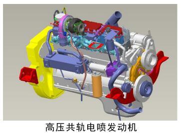 高压共轨电喷发动机