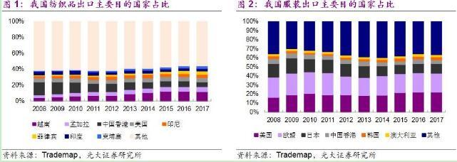 中美贸易摩擦对我国纺织服装出口有何作用?