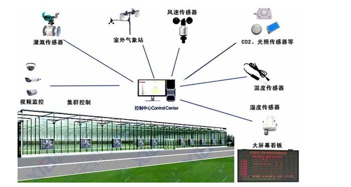 温室连栋各功能系统展示