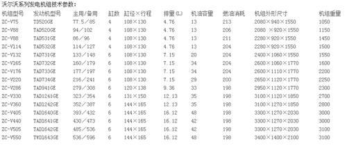 河南发电机设备租赁价格