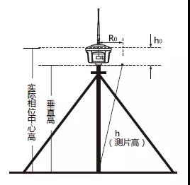 西安RTK測量係統