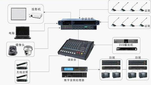 音响系统展示
