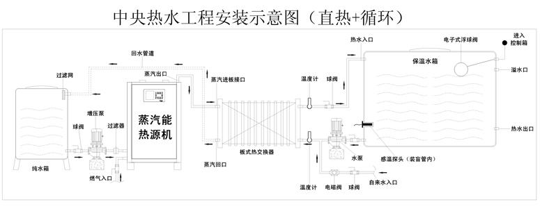 润本环保告诉你四川热水工程的锅炉改造节能方案