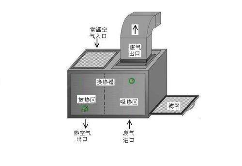 定型机余热回收