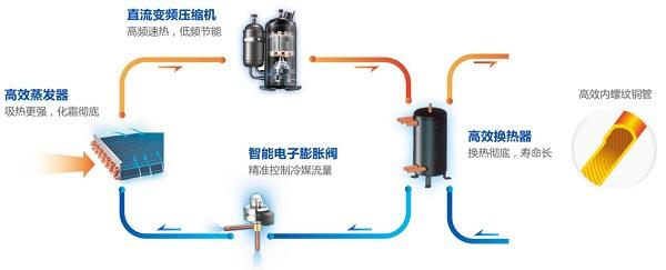 余热回收流程