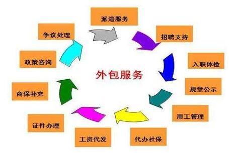 襄阳强鑫虹劳务外包公司