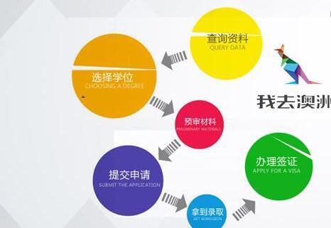 襄阳出国留学咨询服务公司