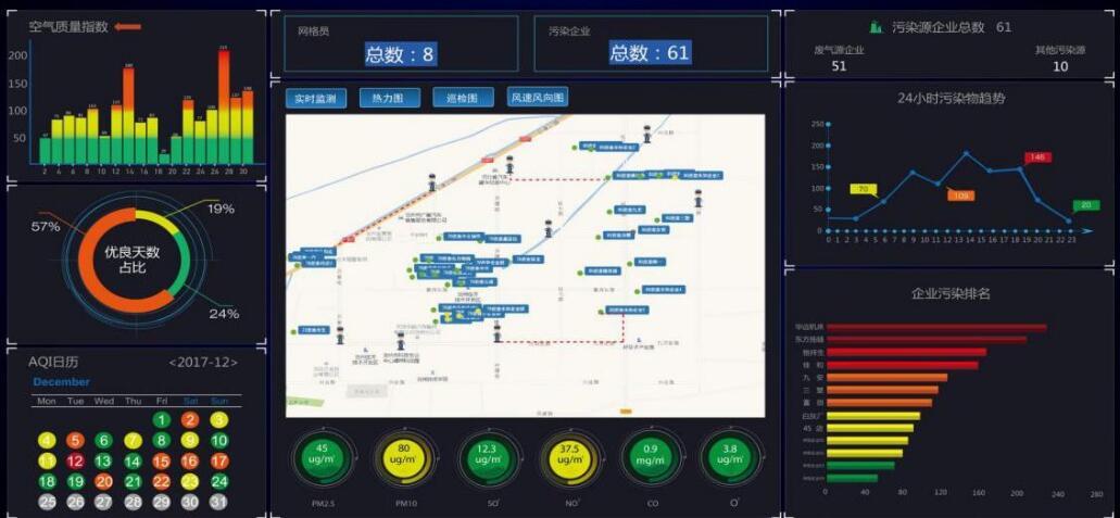 大气环境网格化监控系统