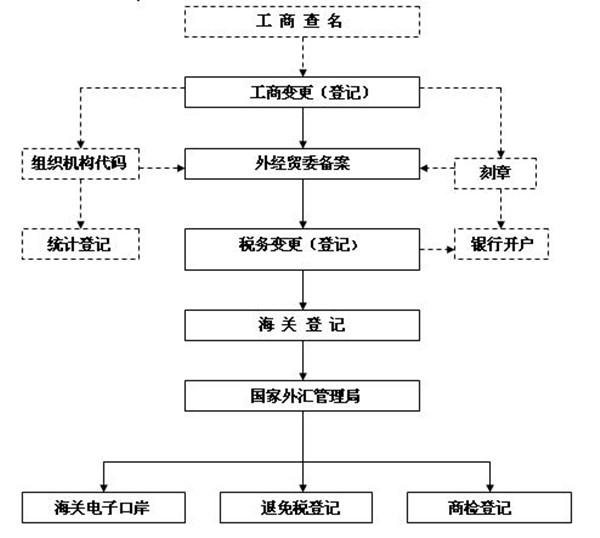 武汉注册公司